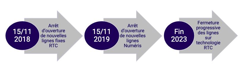 Dates Arrêt du RTC